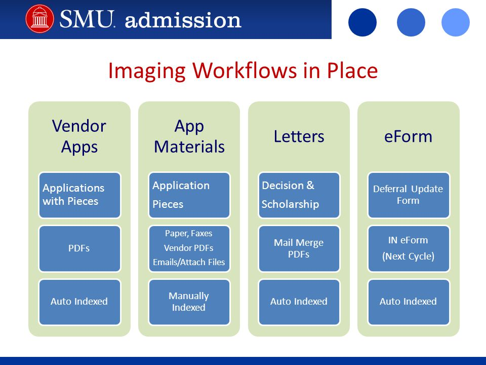 Imaging Workflows in Place