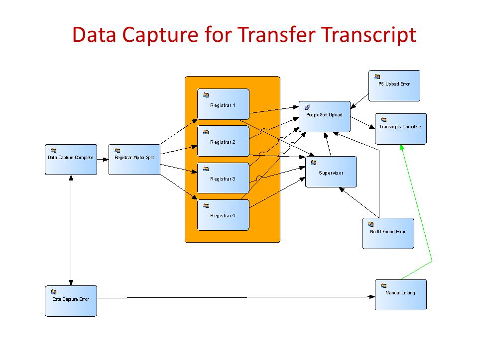 Data Capture for Transfer Transcript