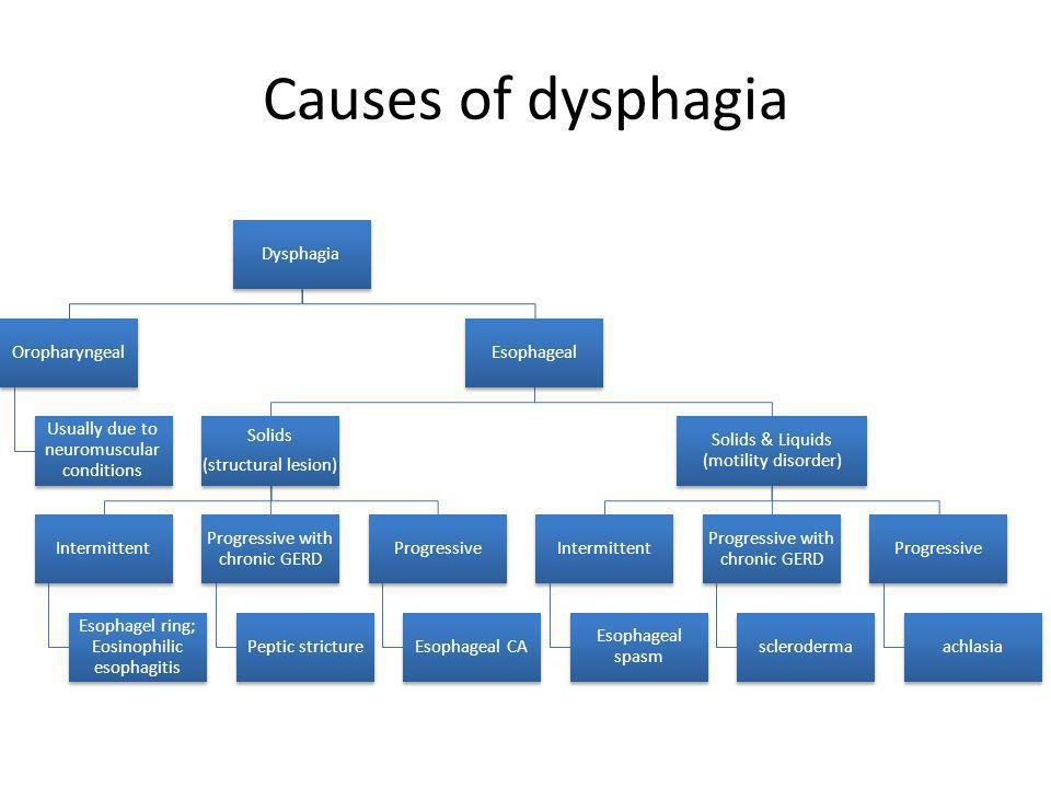 Causes of dysphagia Dysphagia Oropharyngeal