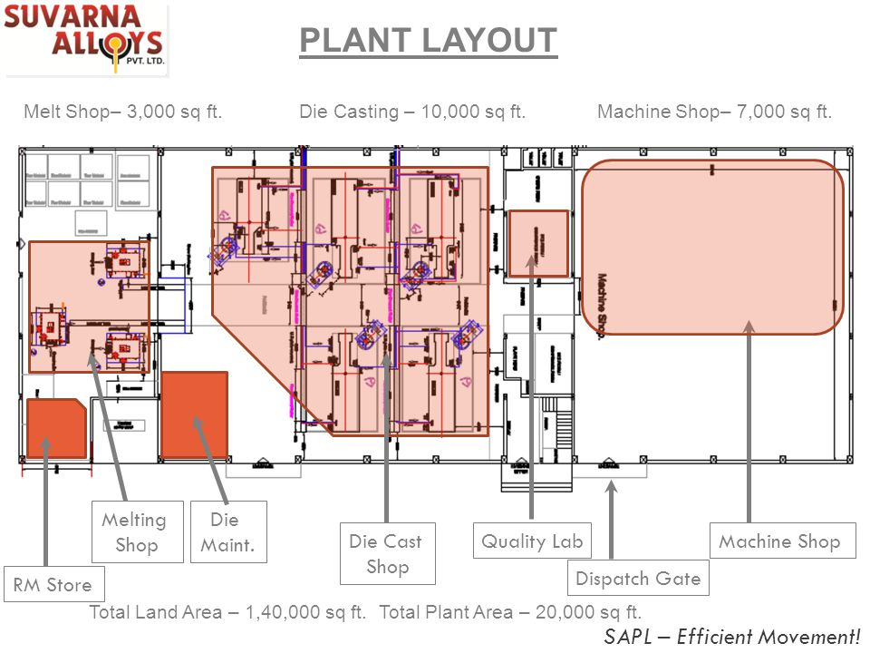 PLANT LAYOUT SAPL – Efficient Movement! RM Store Melting Shop Die Cast