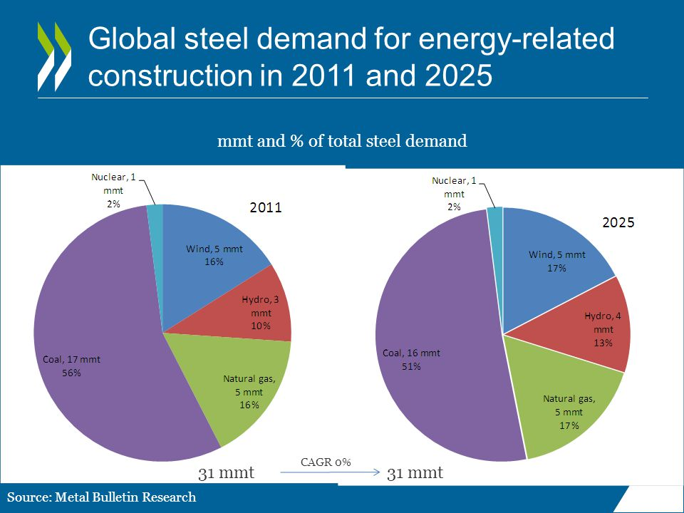 Global steel demand for energy-related construction in 2011 and 2025