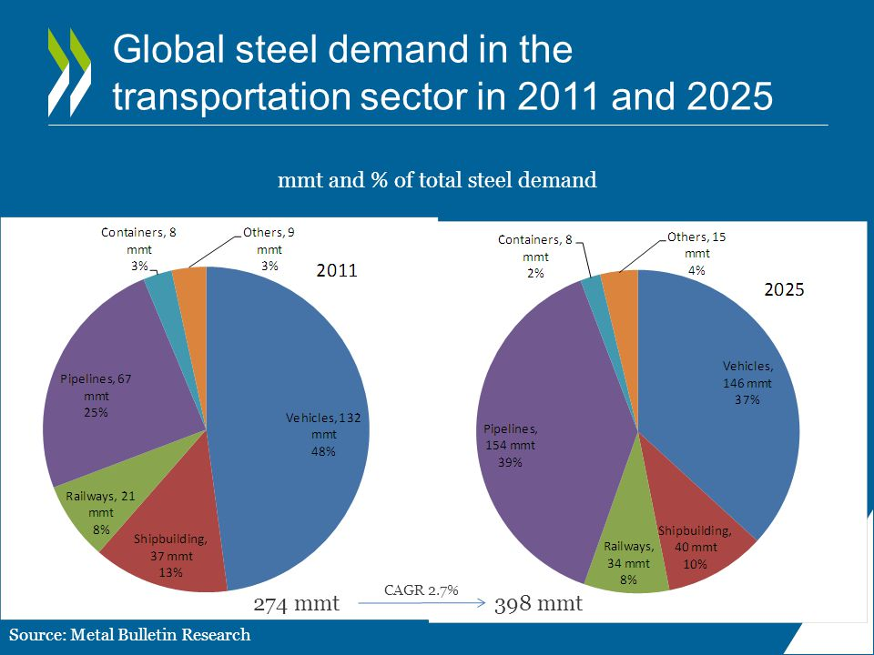 Global steel demand in the transportation sector in 2011 and 2025