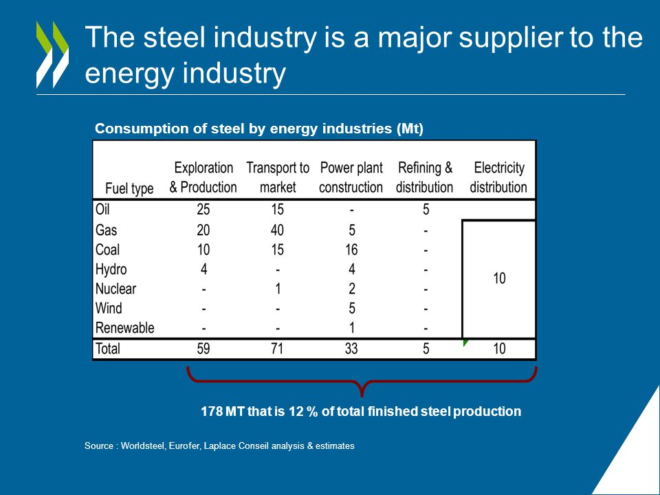 The steel industry is a major supplier to the energy industry