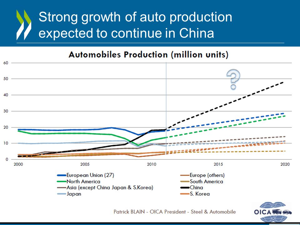 Strong growth of auto production expected to continue in China