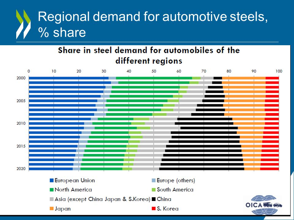 Regional demand for automotive steels, % share