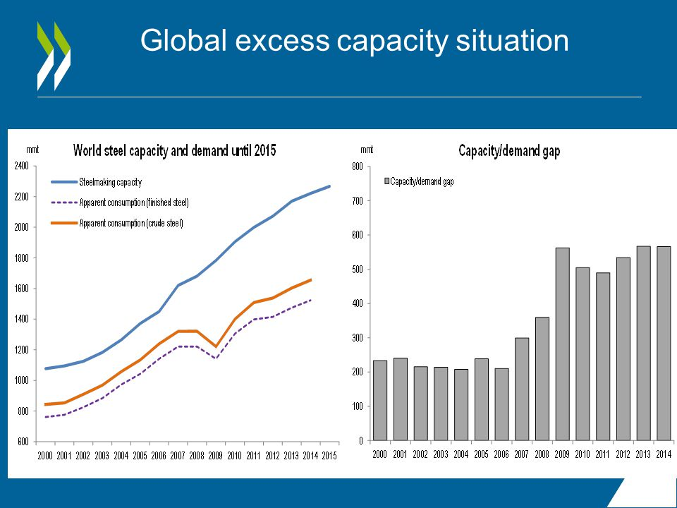 Global excess capacity situation