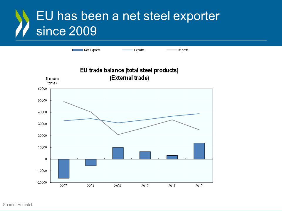 EU has been a net steel exporter since 2009