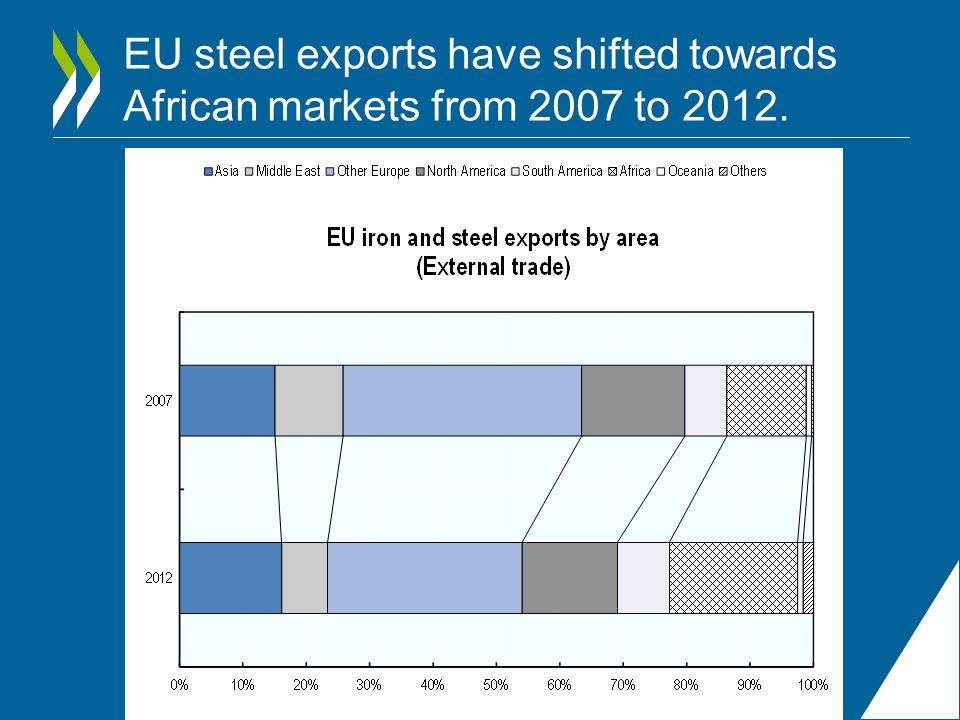EU steel exports have shifted towards African markets from 2007 to 2012.