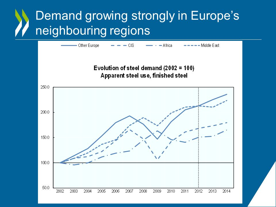 Demand growing strongly in Europe's neighbouring regions