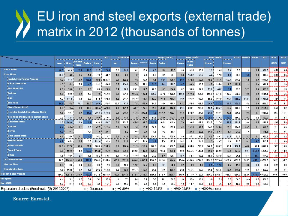 EU iron and steel exports (external trade) matrix in 2012 (thousands of tonnes)