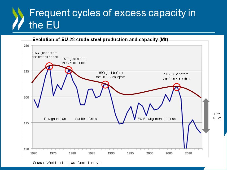 Frequent cycles of excess capacity in the EU