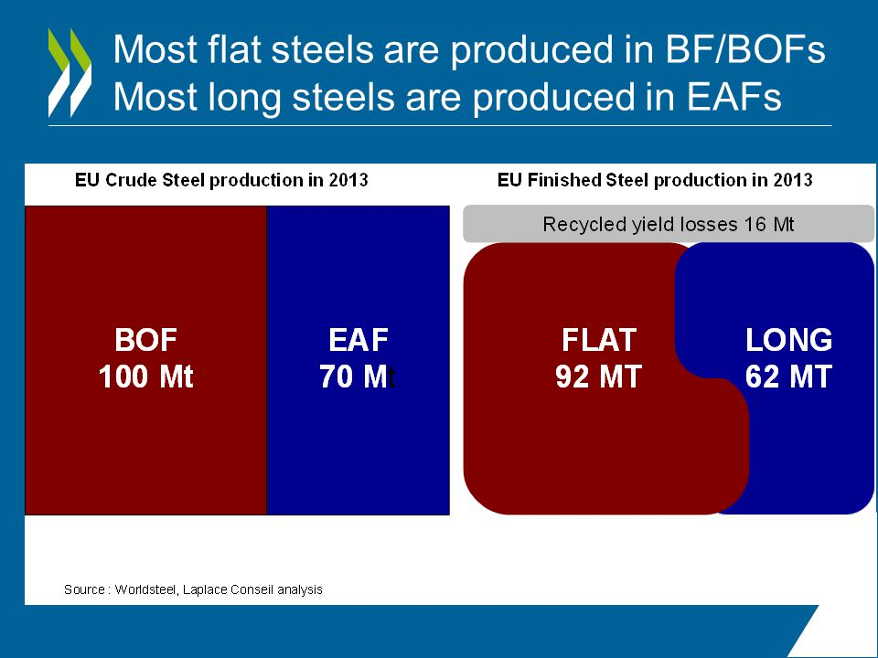 Most flat steels are produced in BF/BOFs Most long steels are produced in EAFs