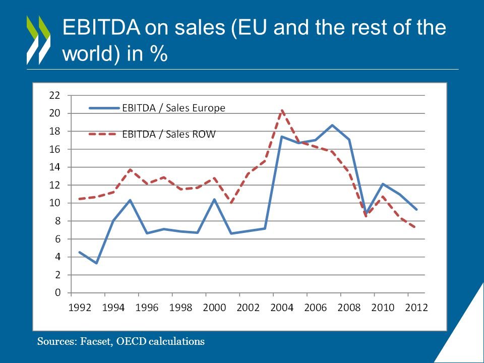 EBITDA on sales (EU and the rest of the world) in %