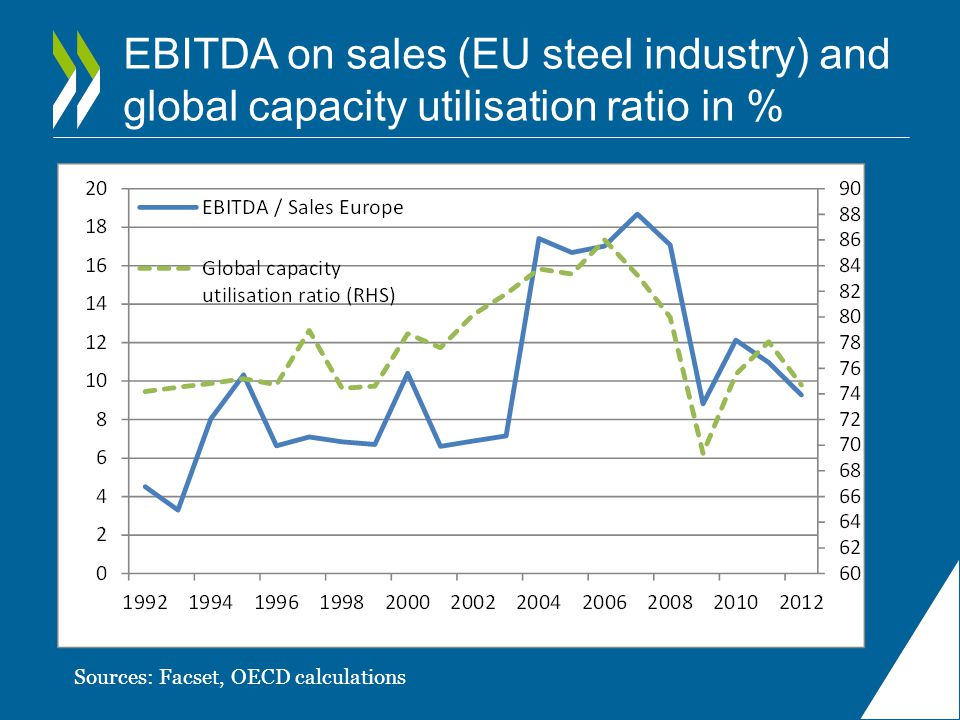 EBITDA on sales (EU steel industry) and global capacity utilisation ratio in %