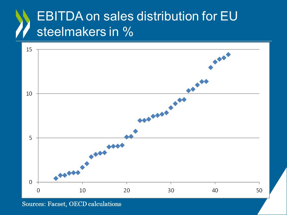 EBITDA on sales distribution for EU steelmakers in %