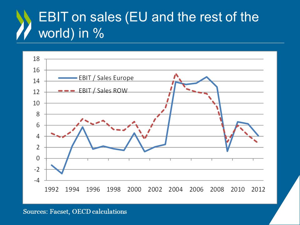 EBIT on sales (EU and the rest of the world) in %