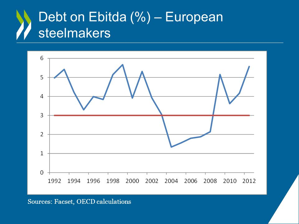 Debt on Ebitda (%) – European steelmakers