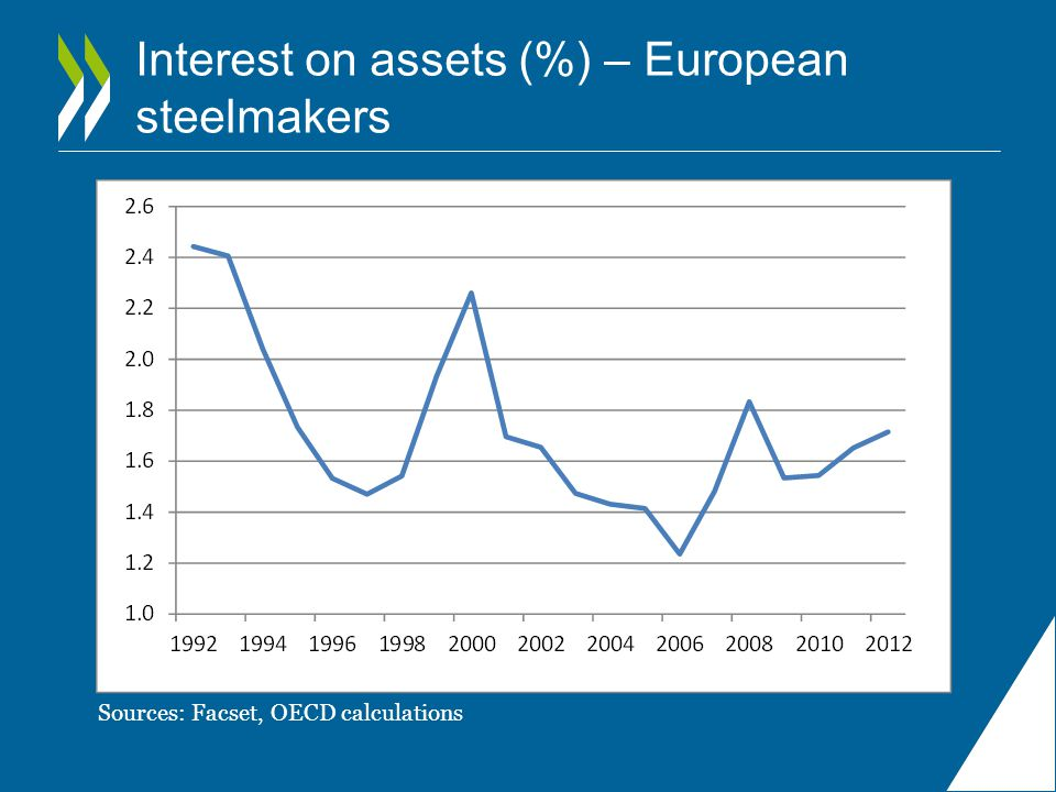 Interest on assets (%) – European steelmakers
