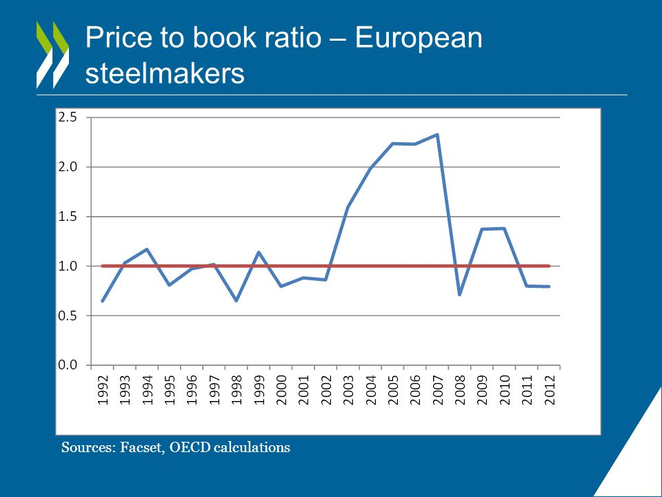 Price to book ratio – European steelmakers