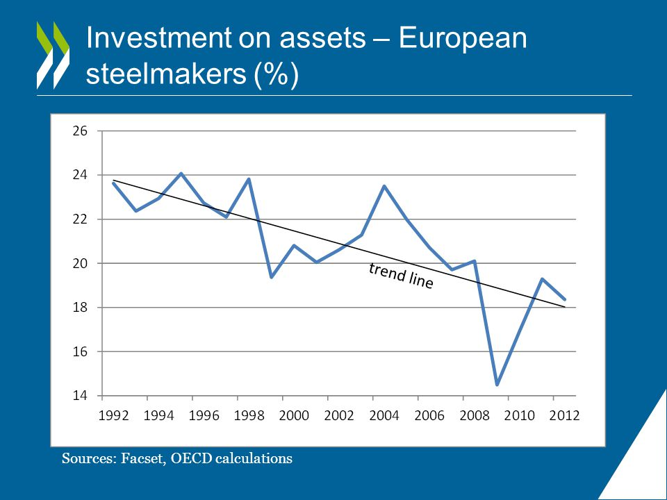 Investment on assets – European steelmakers (%)