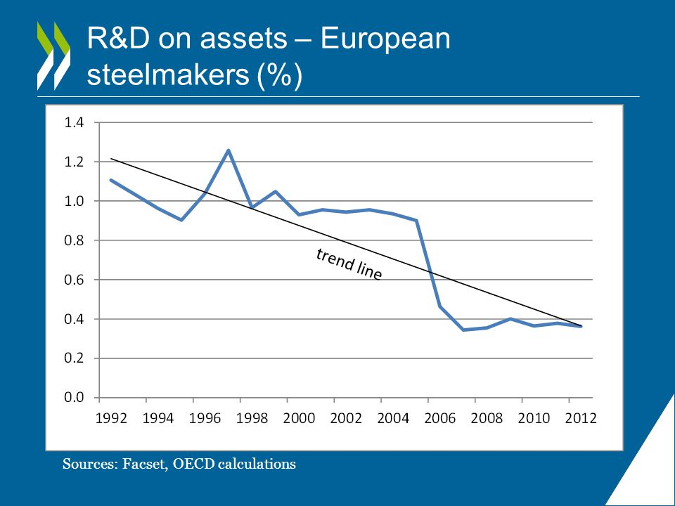 R&D on assets – European steelmakers (%)