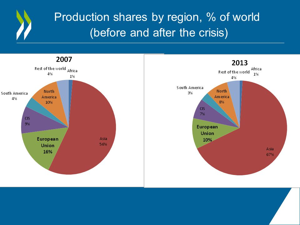 Production shares by region, % of world (before and after the crisis)