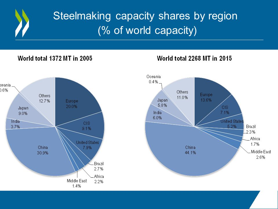 Steelmaking capacity shares by region (% of world capacity)