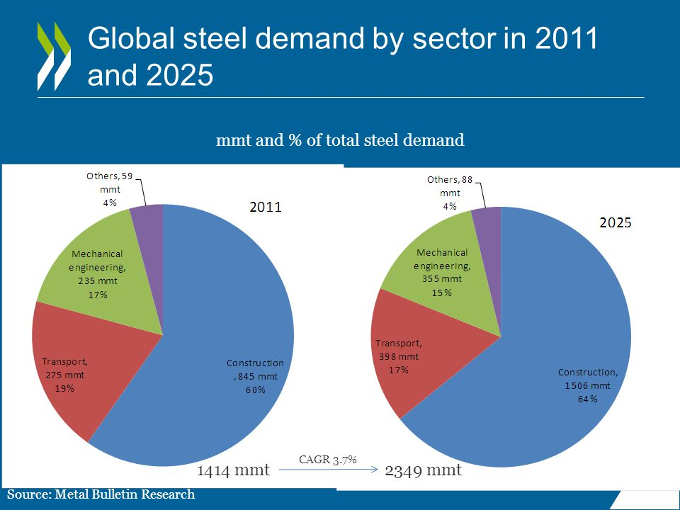 Global steel demand by sector in 2011 and 2025