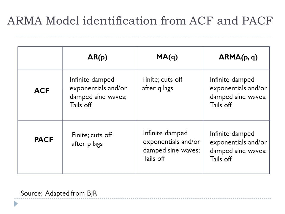 ARMA Model identification from ACF and PACF