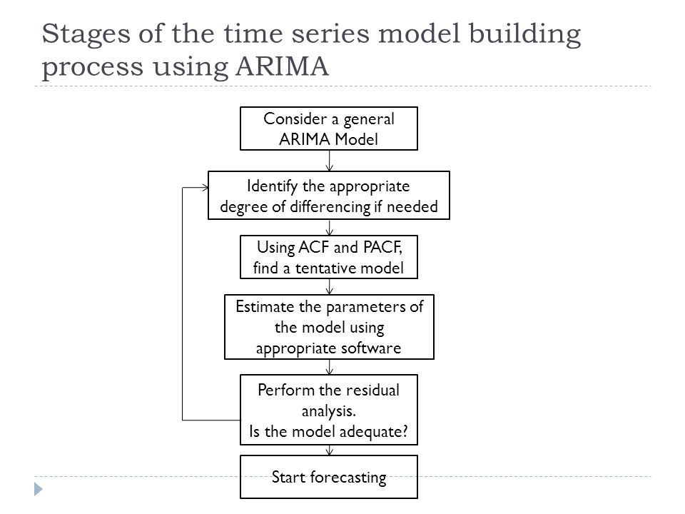 Stages of the time series model building process using ARIMA
