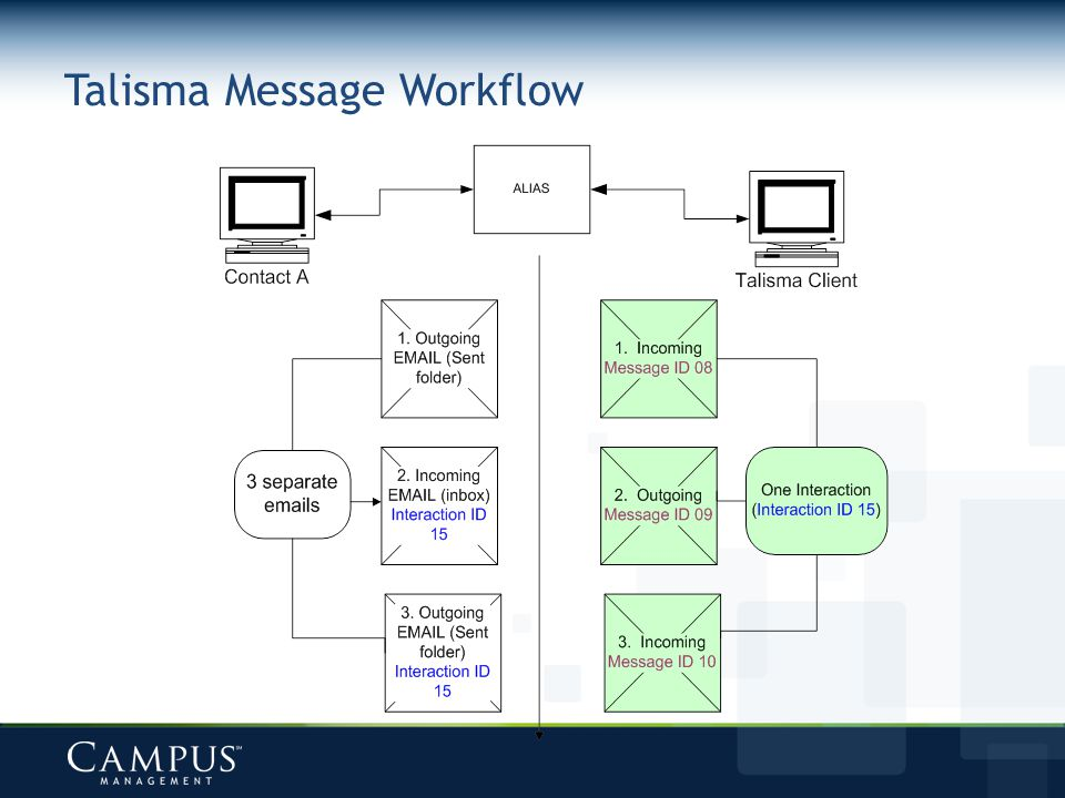 Talisma Message Workflow