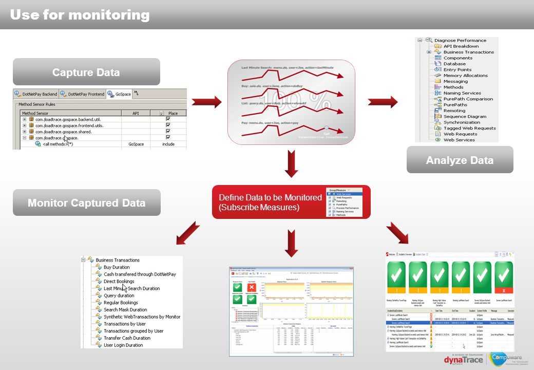 Use for monitoring Capture Data Analyze Data Monitor Captured Data