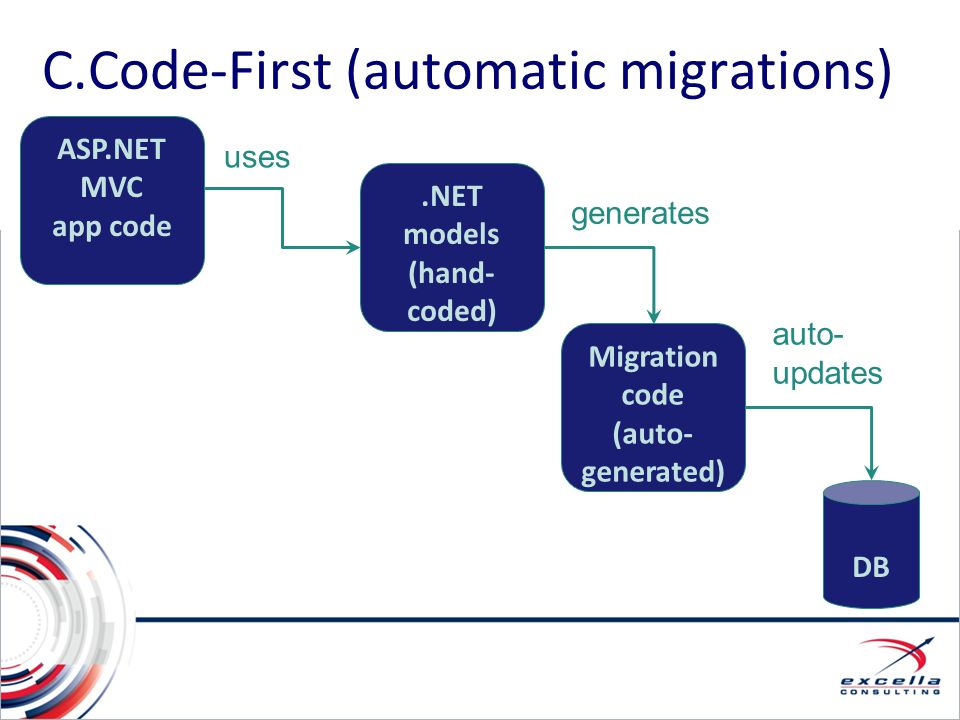 C.Code-First (automatic migrations)