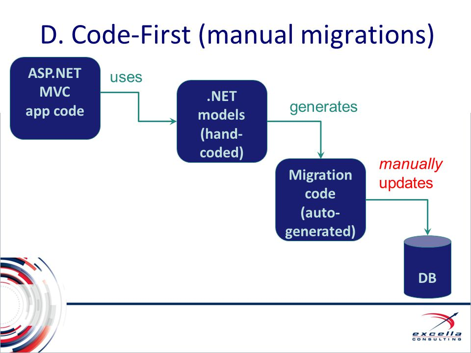 D. Code-First (manual migrations)