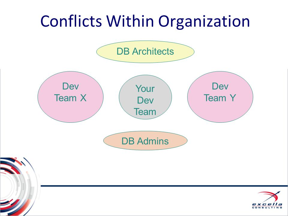 Conflicts Within Organization