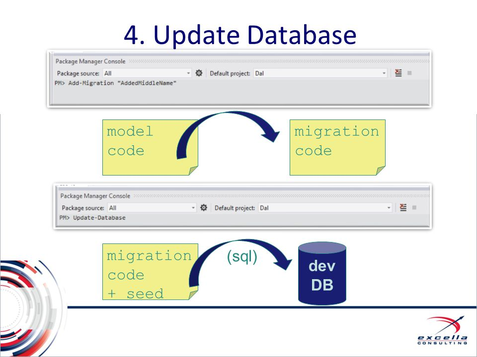 4. Update Database model code migration code migration code + seed