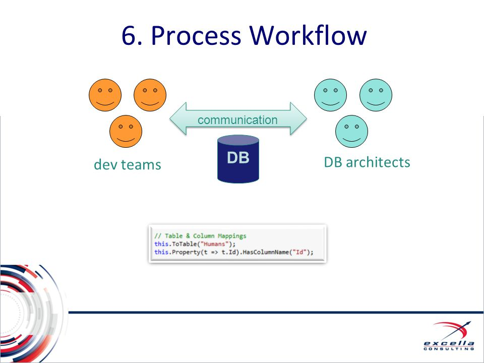 6. Process Workflow DB DB architects dev teams communication