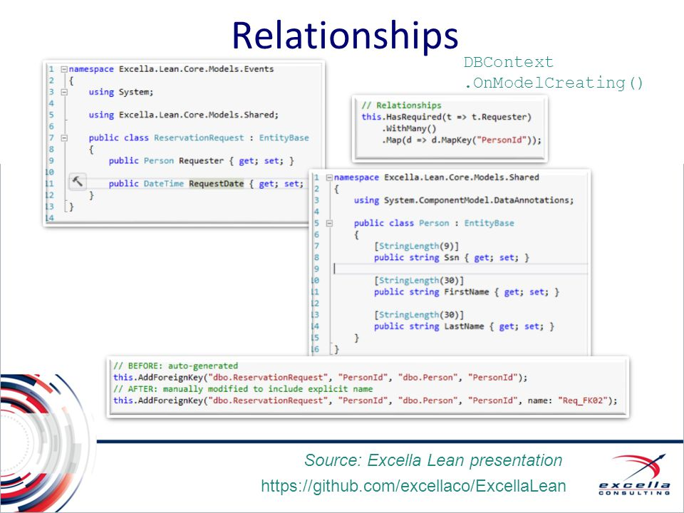 Relationships DBContext .OnModelCreating()