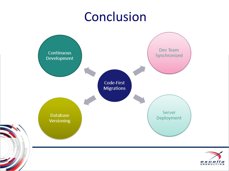 Conclusion Continuous Development Code First Migrations allows: