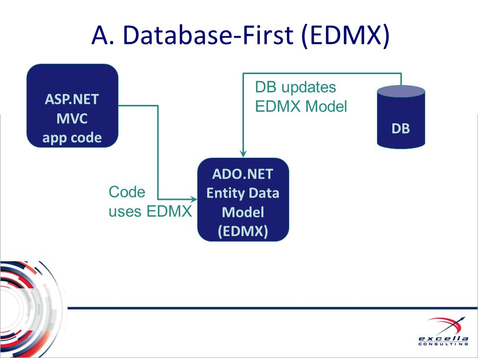 A. Database-First (EDMX)