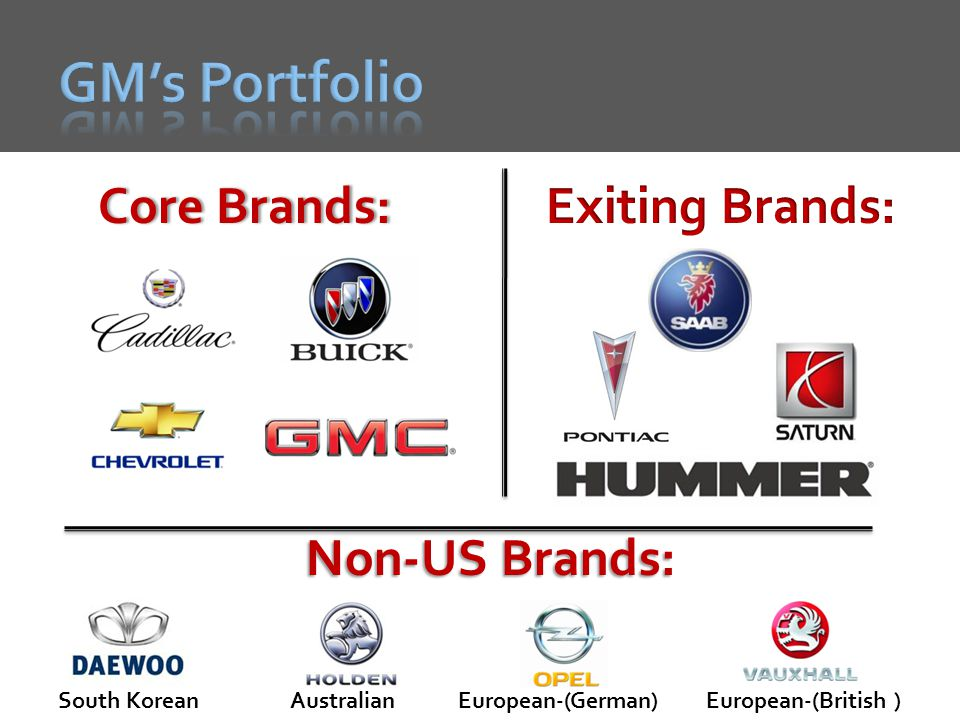 GM's Portfolio Core Brands: Exiting Brands: Non-US Brands: