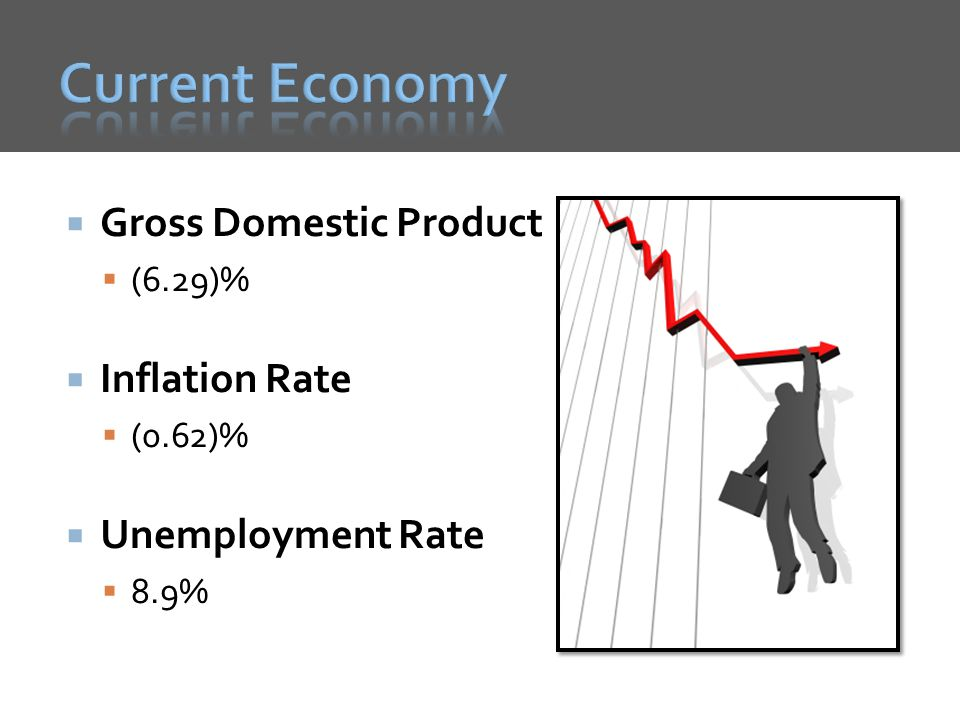 Current Economy Gross Domestic Product Inflation Rate