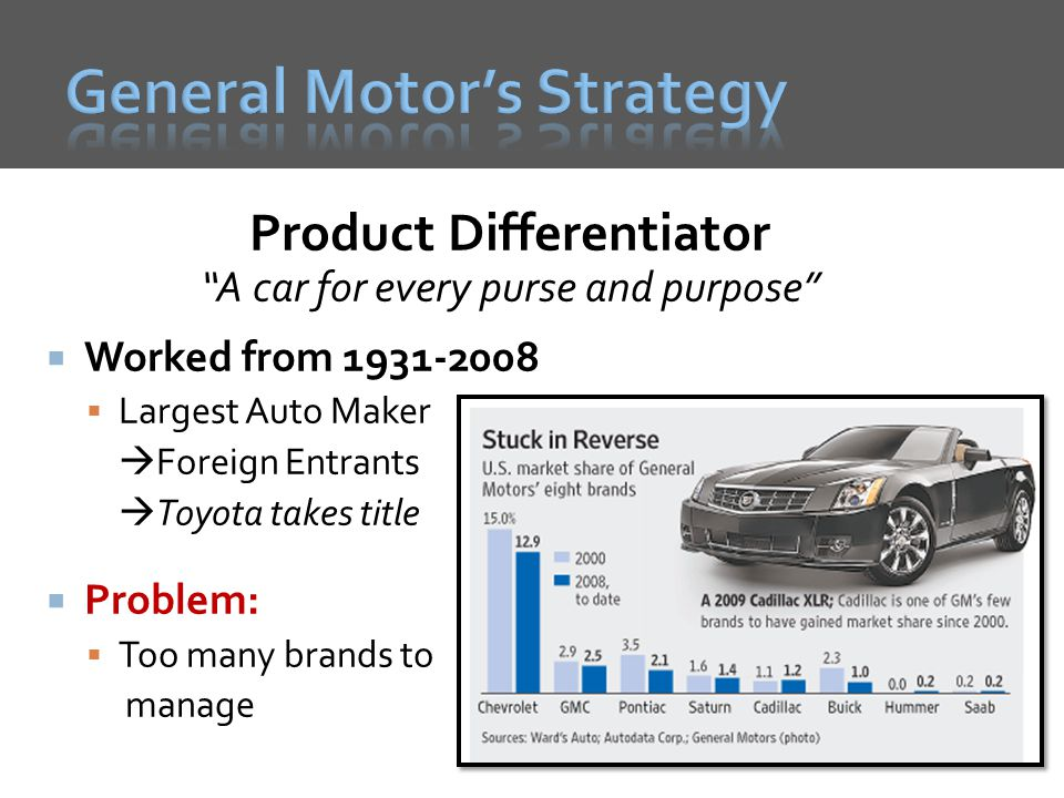 General Motor's Strategy