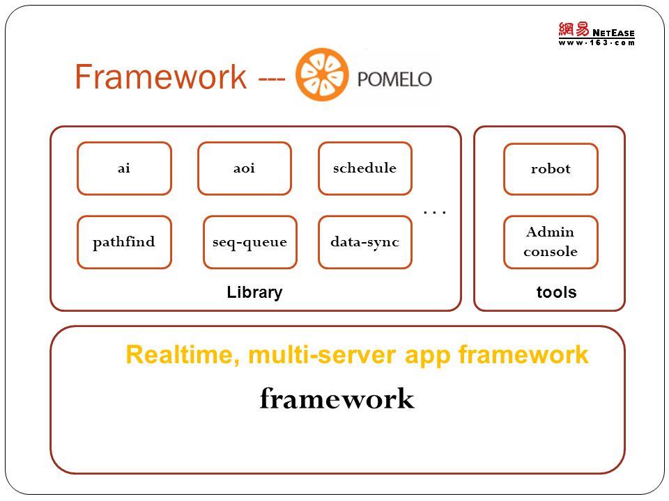 Framework --- framework Realtime, multi-server app framework ai aoi