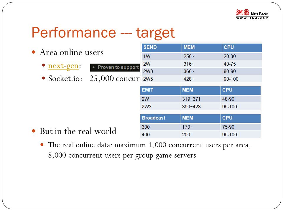 Performance --- target