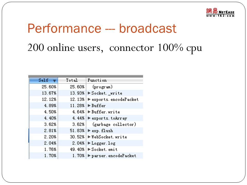 Performance --- broadcast