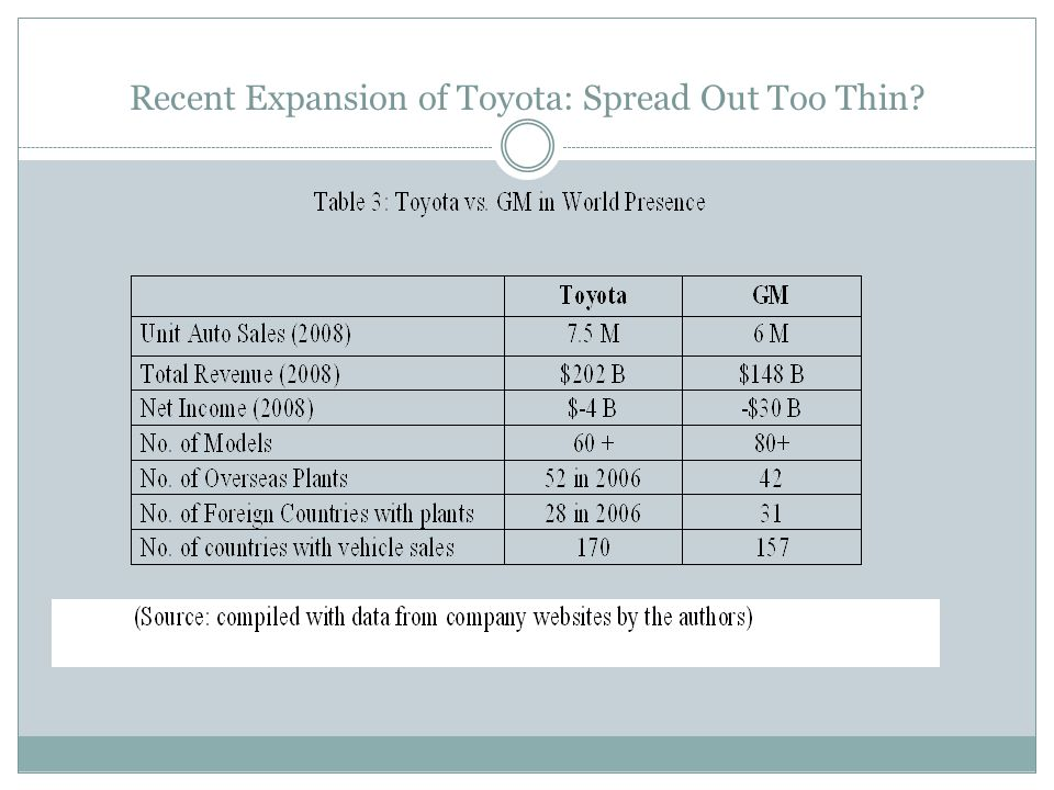 Recent Expansion of Toyota: Spread Out Too Thin