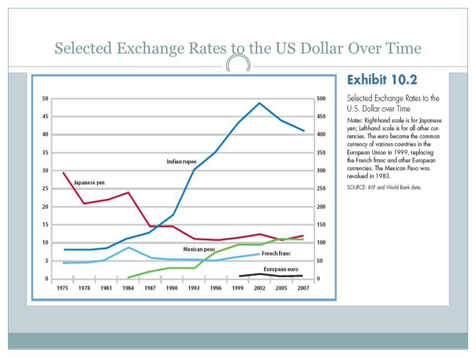 Selected Exchange Rates to the US Dollar Over Time