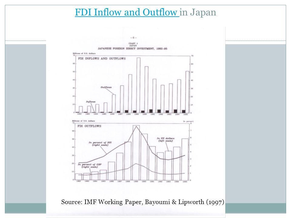 FDI Inflow and Outflow in Japan