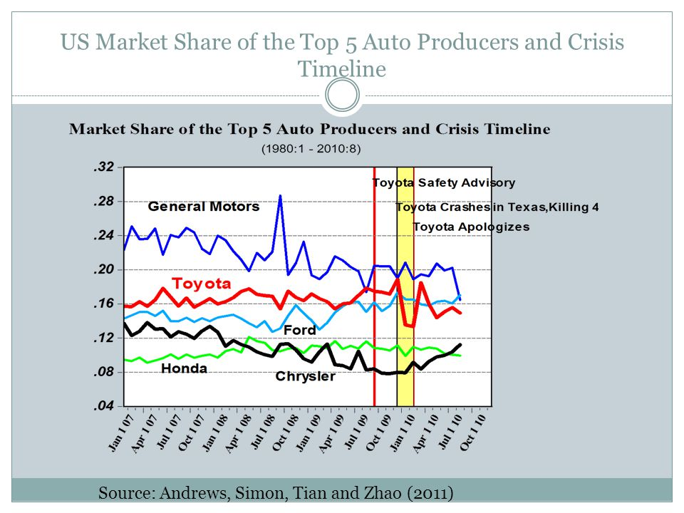 US Market Share of the Top 5 Auto Producers and Crisis Timeline